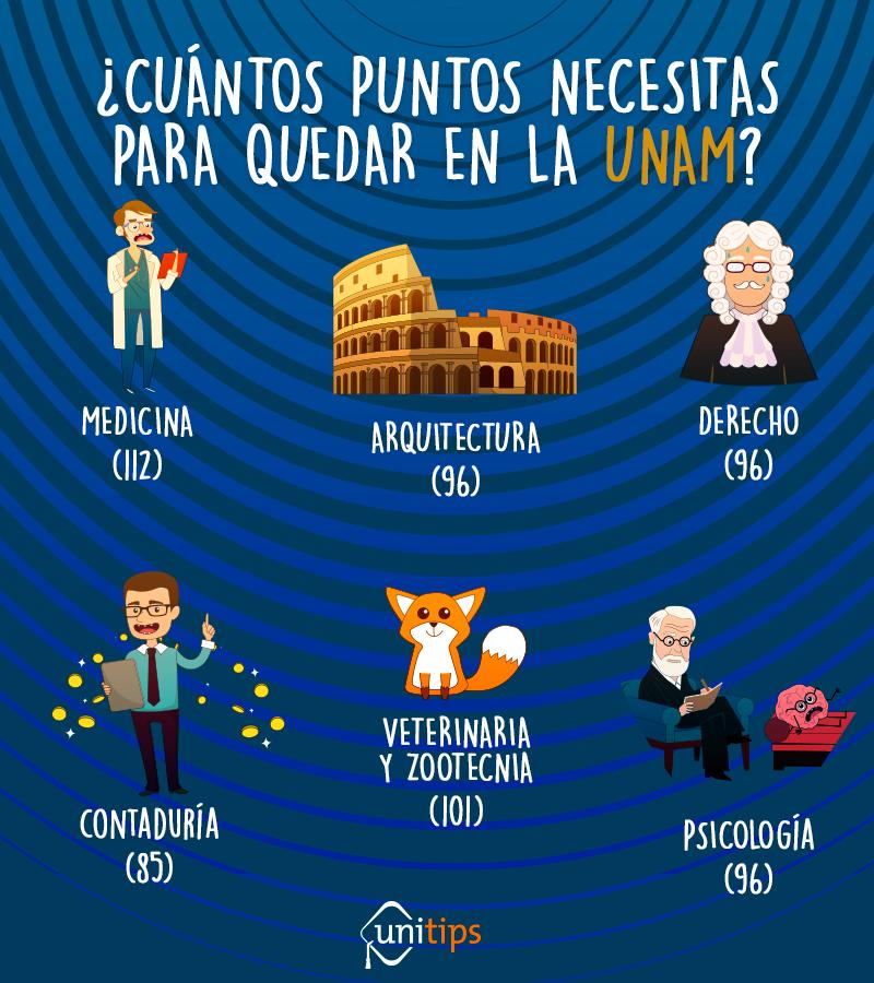 ¿CUÁNTOS-PUNTOS-NECESITAS-PARA-QUEDAR-EN-LA-UNAM- (1)