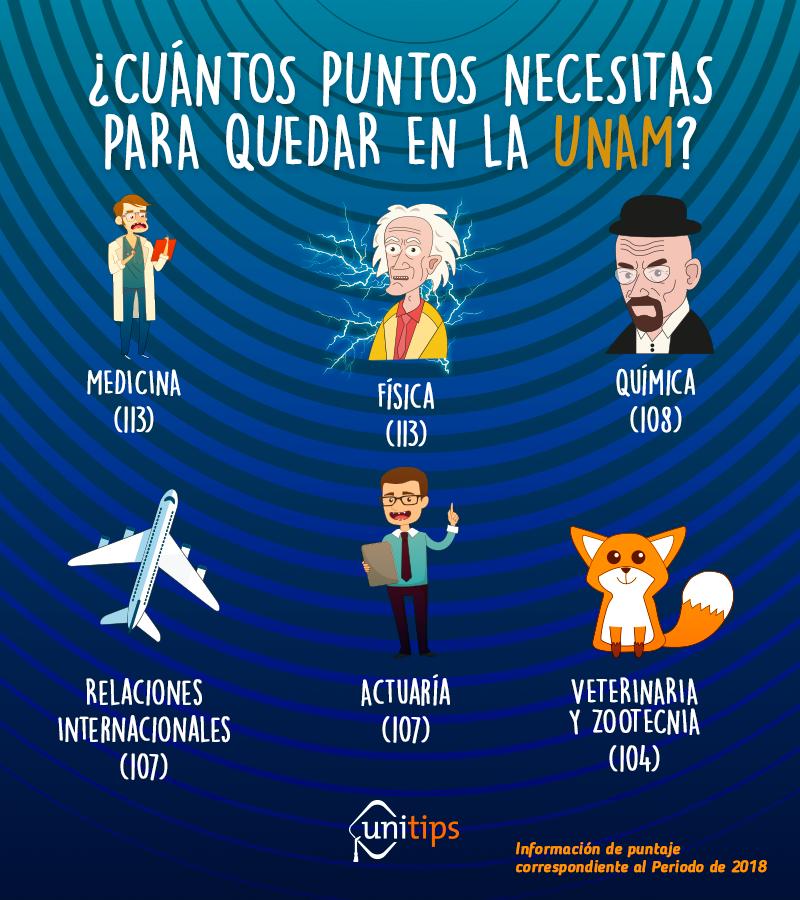 ¿CUANTOS-PUNTOS-NECESITAS-PARA-QUEDAR-EN-LA-UNAM?