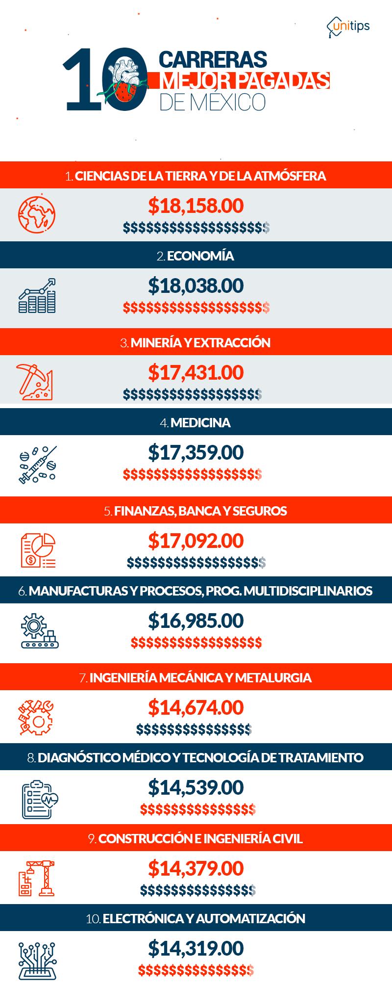 10-carreras-mejor-pagadas-de-México