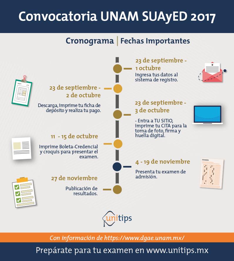 Convocatoria UNAM SUAyED 2017