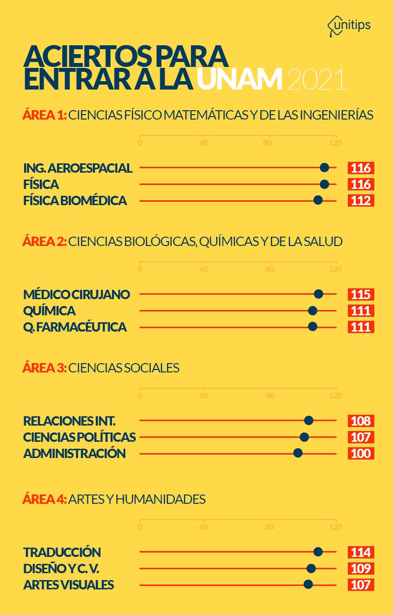 ACIERTOS-PARA-ENTRAR-A-LA-UNAM-2021 (1)
