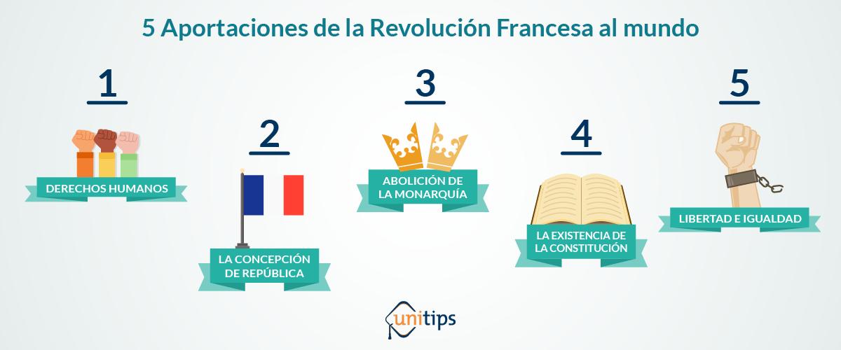 Aportaciones_revolución_francesa_UNAM_imInt.png