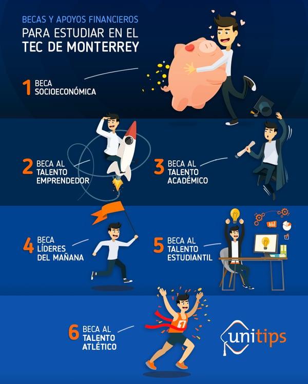 Becas y apoyos financieros para estudiar en el TEC de Monterrey