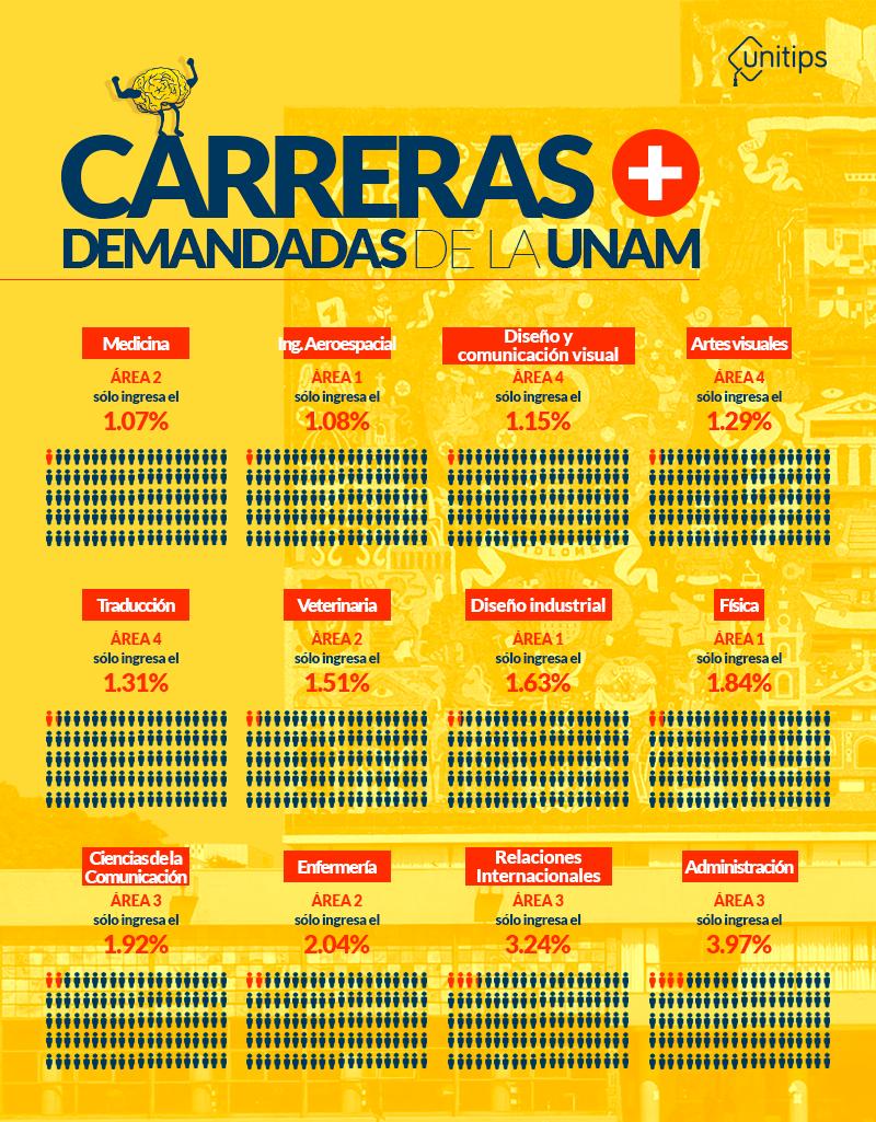 Carreras-más-demandadas-de-la-UNAM (3)