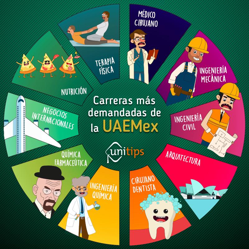 Carreras-más-demandadas-de-la-UAEMex (1)