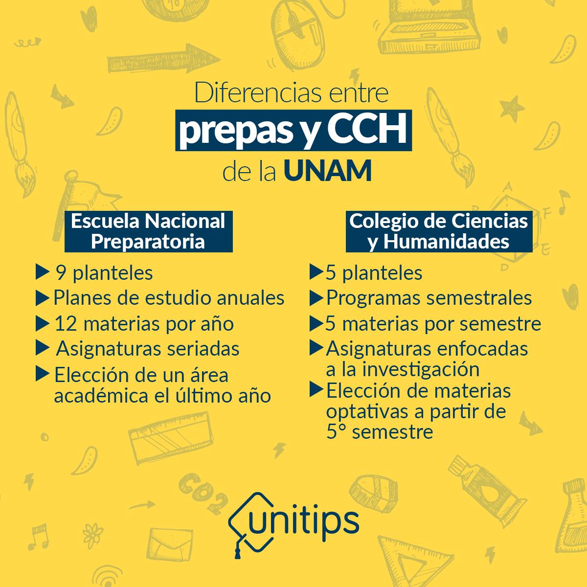 Prepas-UNAM