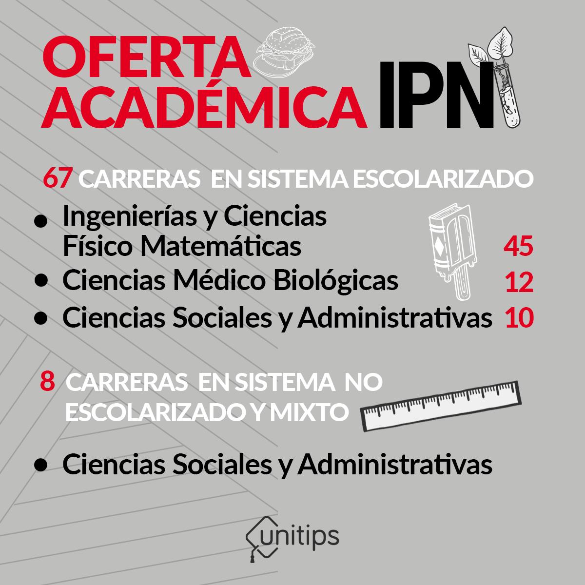 OFERTA.-ACADEMICA.-DEL-IPN