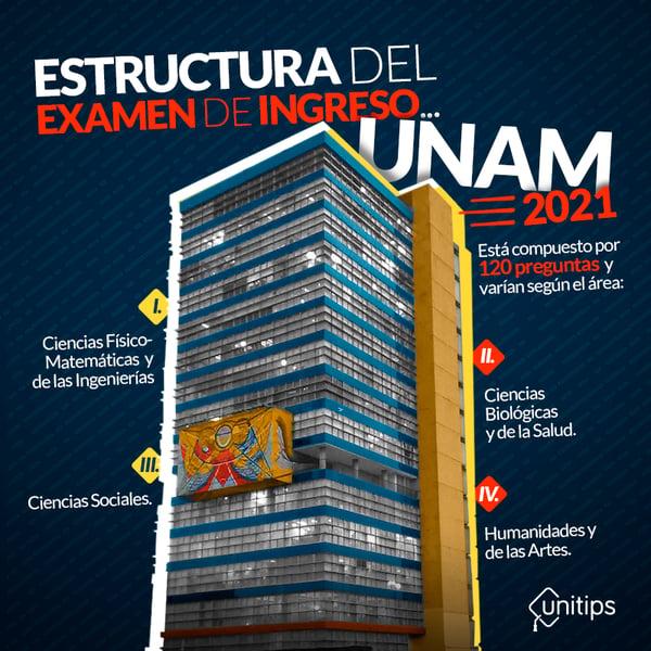 Estructura-del-examen-de-ingreso-a-la-UNAM-2021 (1)