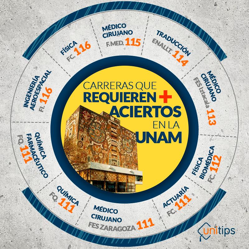 Las-carreras-que-requieren-más-aciertos-en-la-UNAM (1)