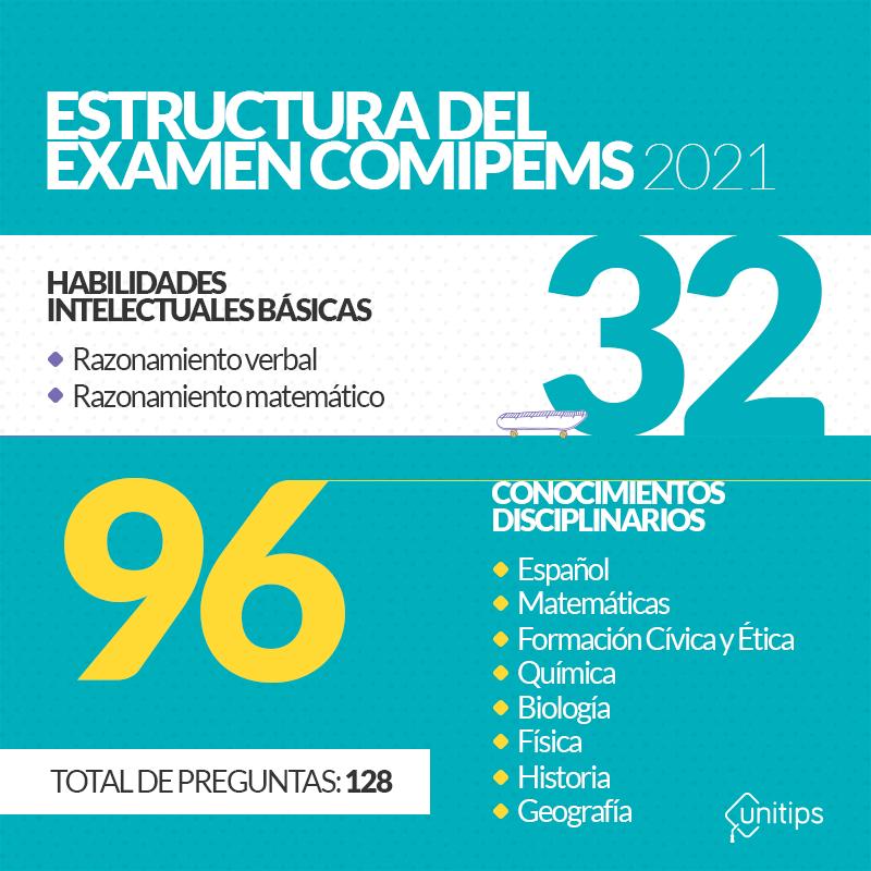 Estructura-del-examen-COMIPEMS-2021