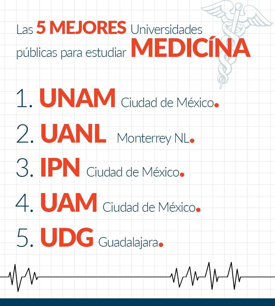 I_Interna_top5-UNIVERSIDADES-Medicina