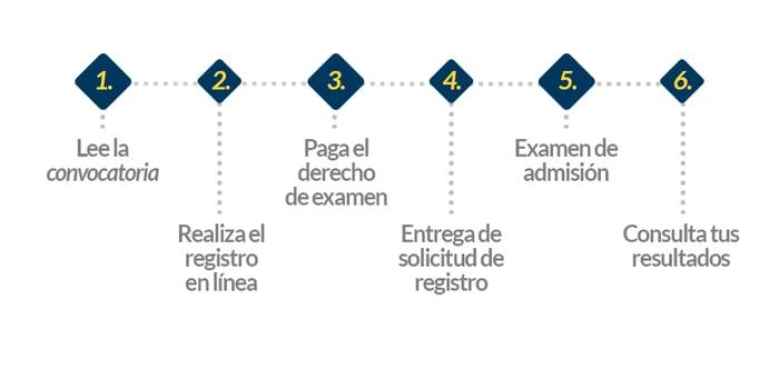 Pasos-de-Registro-IPN-2021