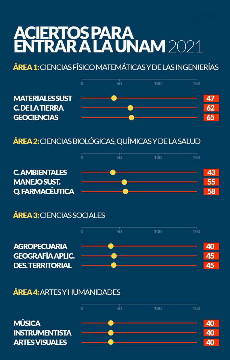 ACIERTOS-PARA-ENTRAR-A-LA-UNAM-2021_2
