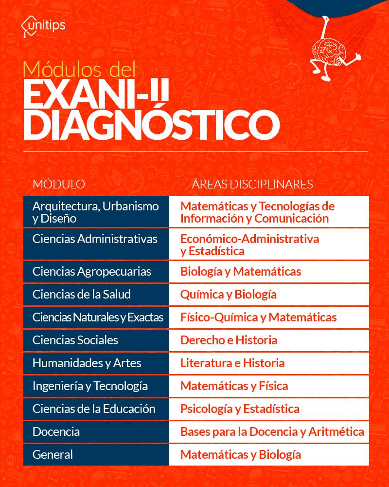 Módulos--del-Exani-II