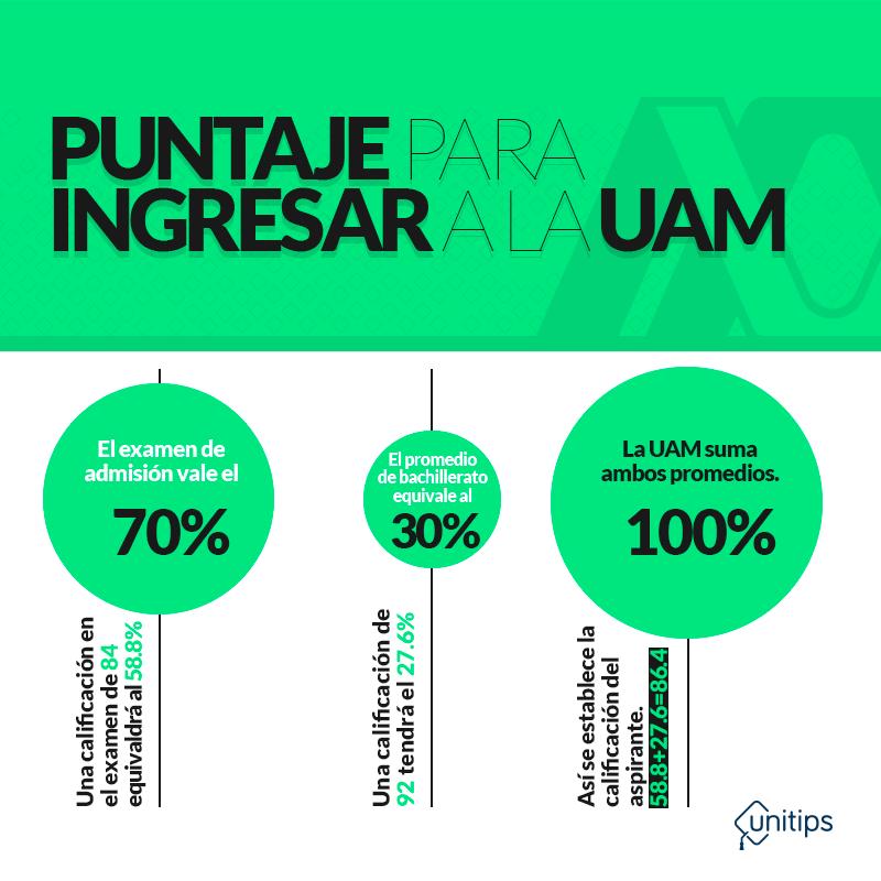 Puntaje-UAM