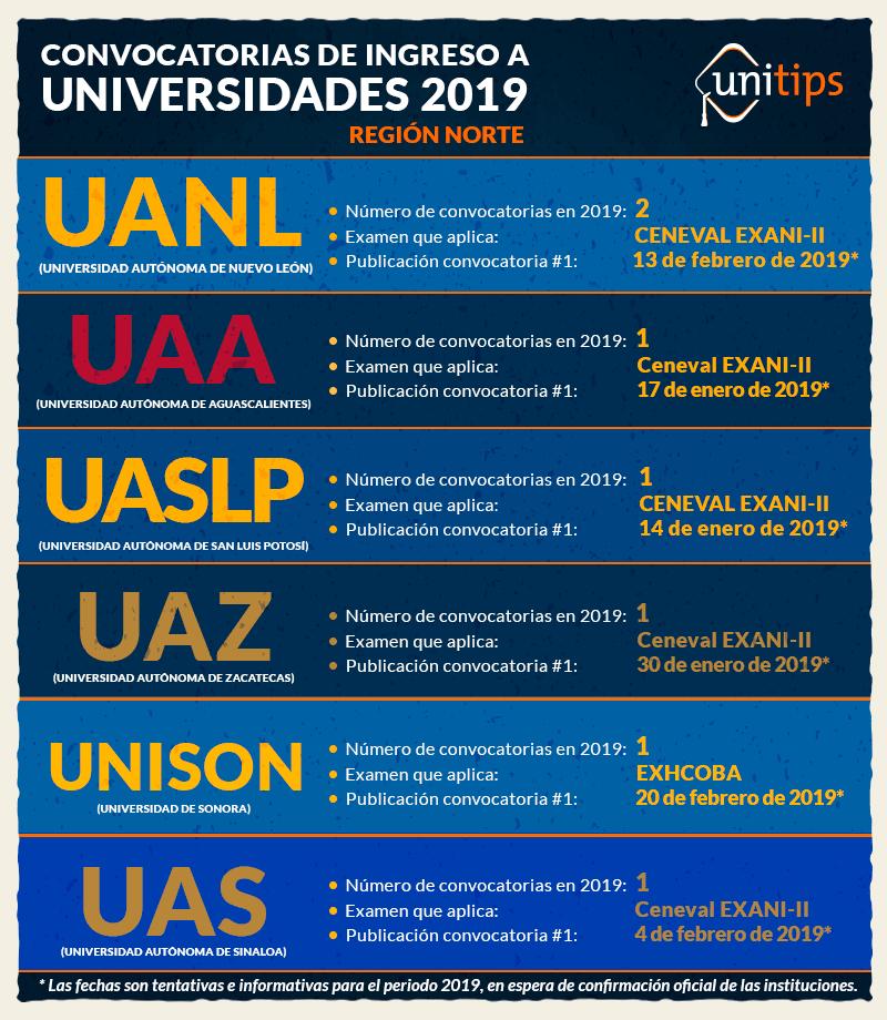 Convocatorias-de-ingreso-a-Universidades-2019-Región-Norte