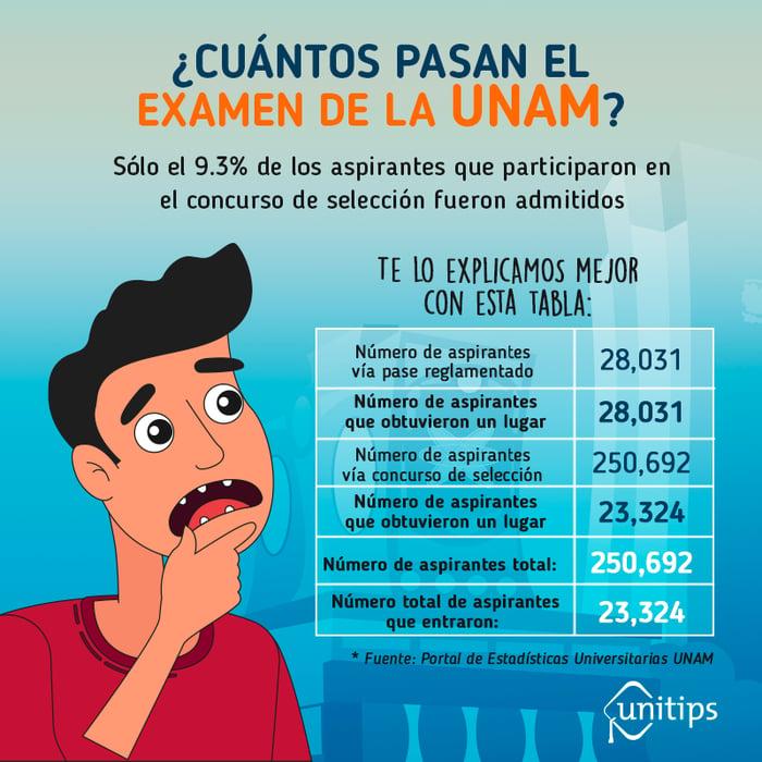 Cuantos-pasan-el-examen-de-la-UNAM