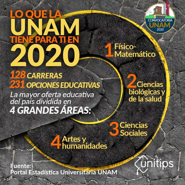 Lo que la UNAM tiene para ti en 2020