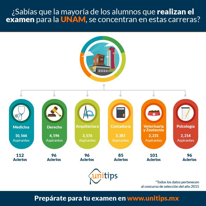 Carreras-con-mayor-demanda-UNAM-2018.png