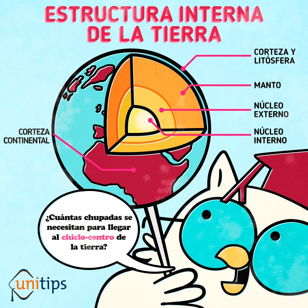 Estructura Interna De La Tierra Tema De Examen Unam