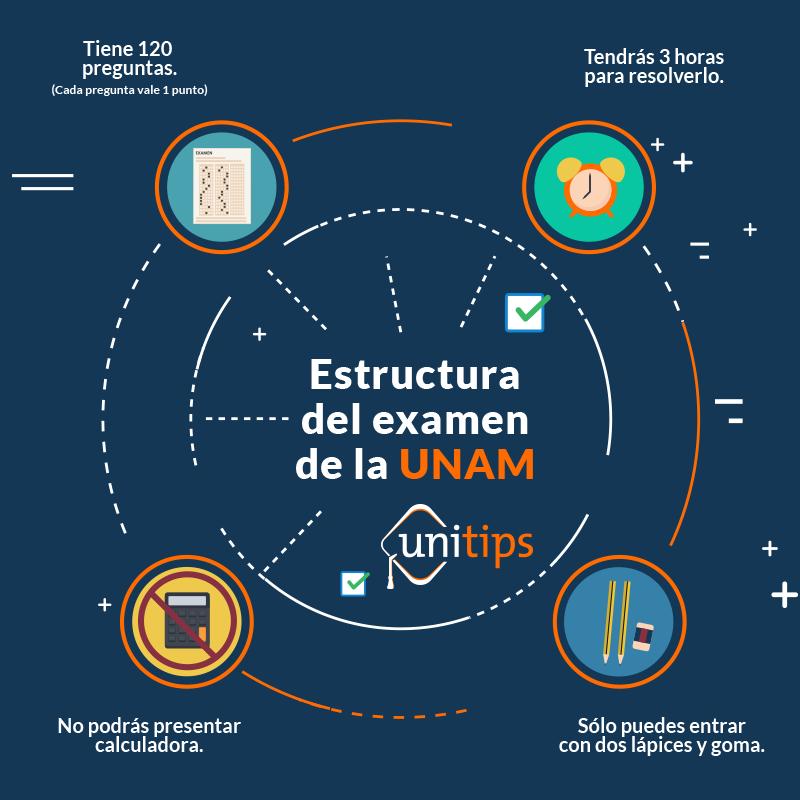 Estructura-del-examen-de-la-UNAM.png