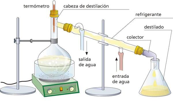 Separación de mezclas por destilación