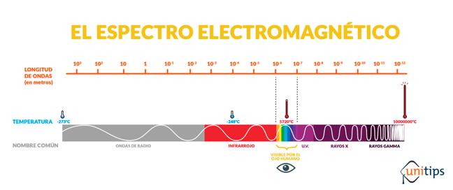 espectro-electromagnetico.png