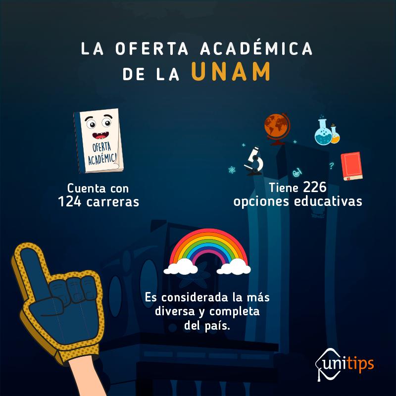 Lista de carreras de la UNAM 2019