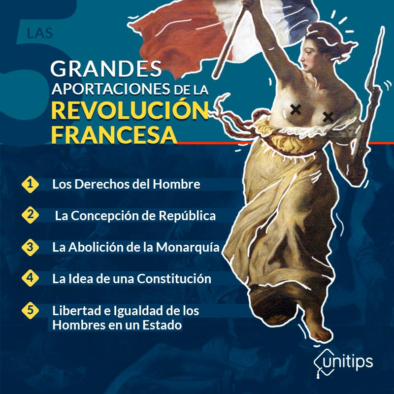 Tema de Examen de Ingreso: Las 5 grandes aportaciones de la Revolución Francesa