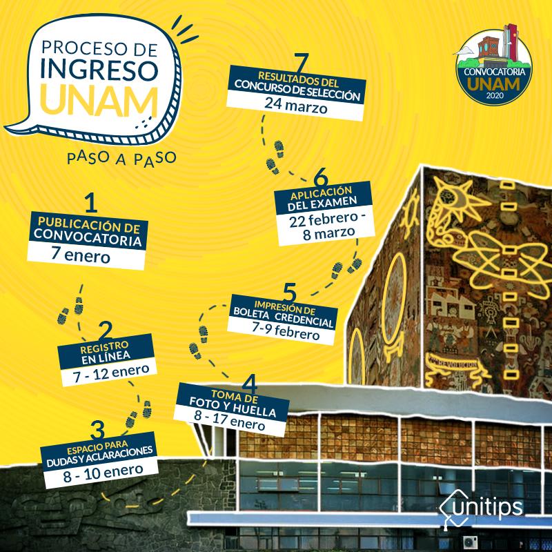pasos para ingresar a la UNAM
