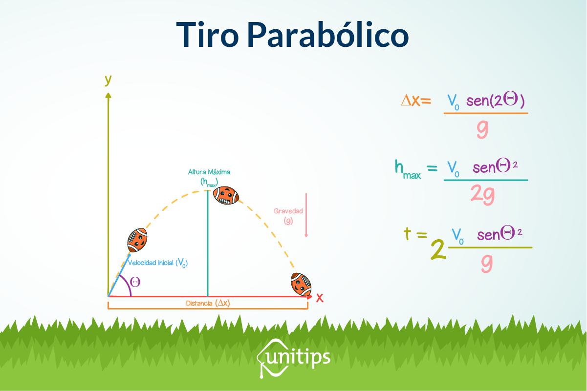 Tiro_parabólico_UNAM_ImInt.png